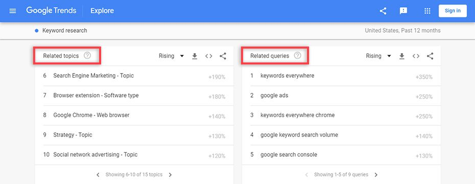 Google Trend for keyword research